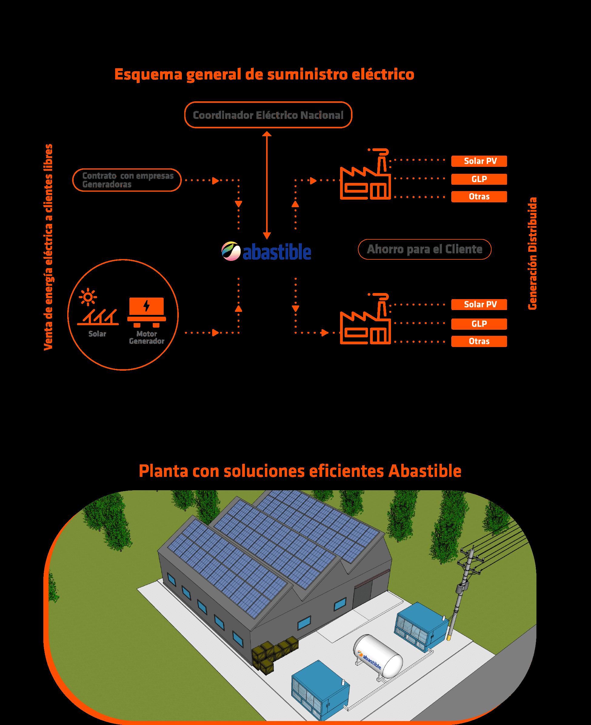 Generación de Energía Eléctrica - Abastible